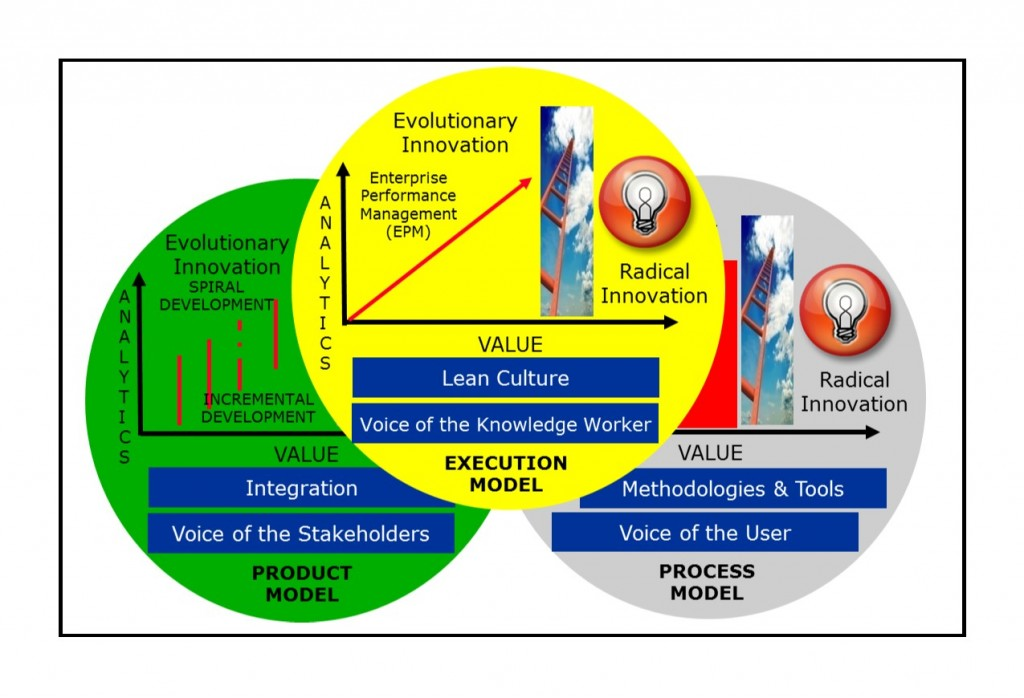 Innovation Management Model