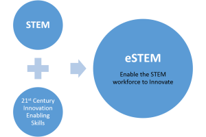 Engage the STEM Workforce to Innovate by teaching them the 21st Century Innovation enabling skills